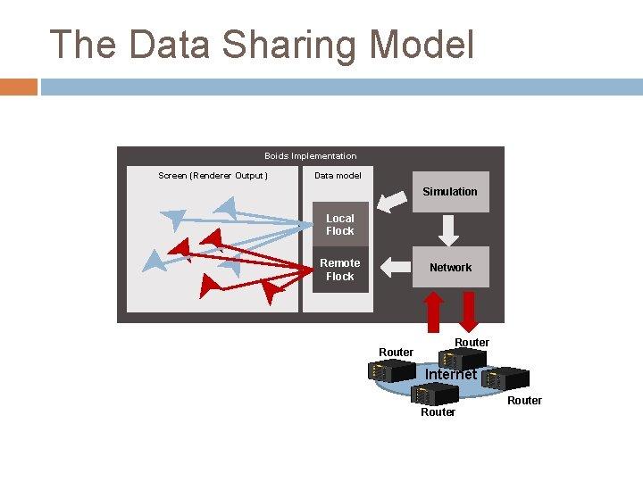 The Data Sharing Model Boids Implementation Screen (Renderer Output) Data model Simulation Local Flock