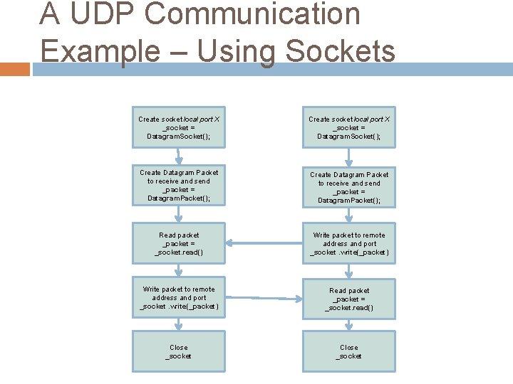 A UDP Communication Example – Using Sockets Create socket local port X _socket =