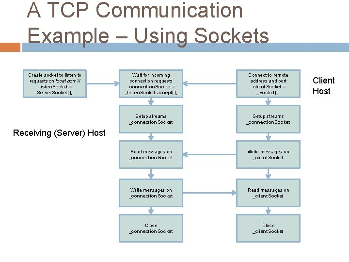 A TCP Communication Example – Using Sockets Create socket to listen to requests on