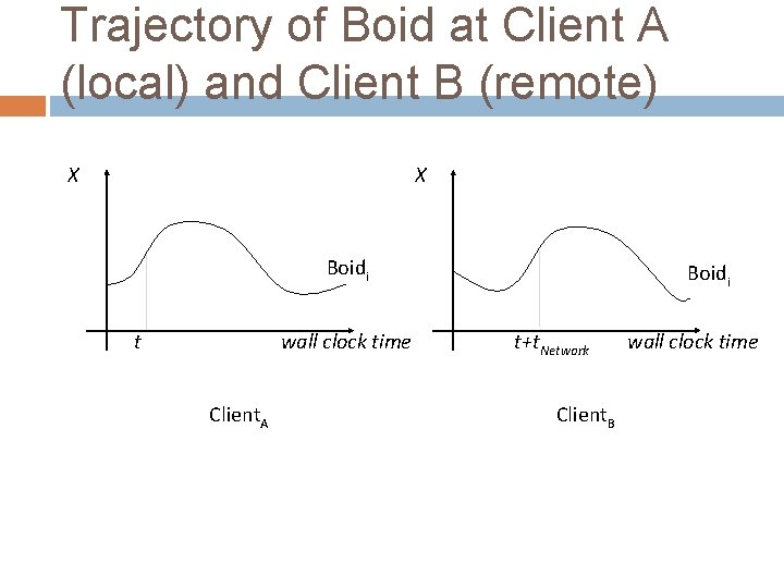 Trajectory of Boid at Client A (local) and Client B (remote) X X Boidi