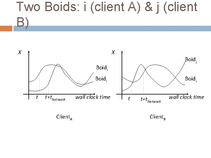 Two Boids: i (client A) & j (client B) X X Boidj Boidi t