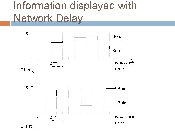 Information displayed with Network Delay X Boidj Boidi t Client. A t. Network X
