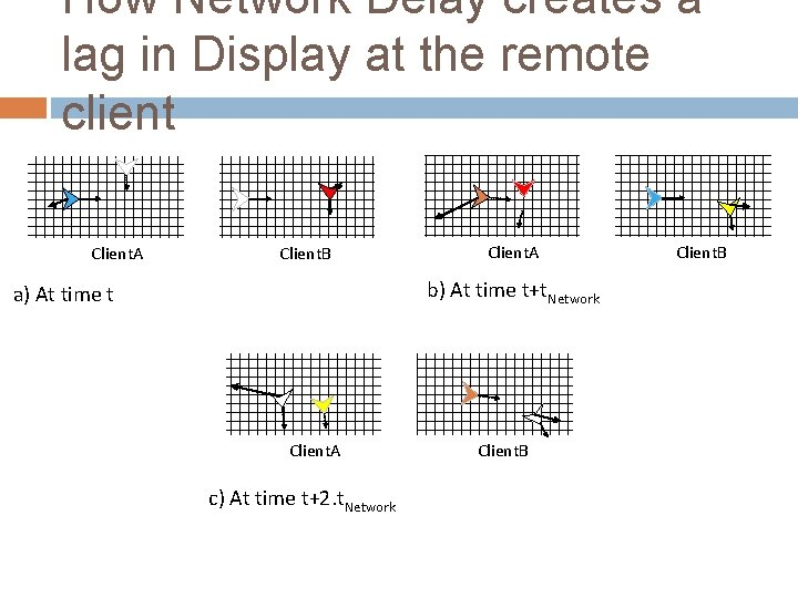 How Network Delay creates a lag in Display at the remote client Client. A