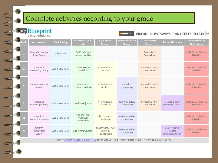 Complete activities according to your grade