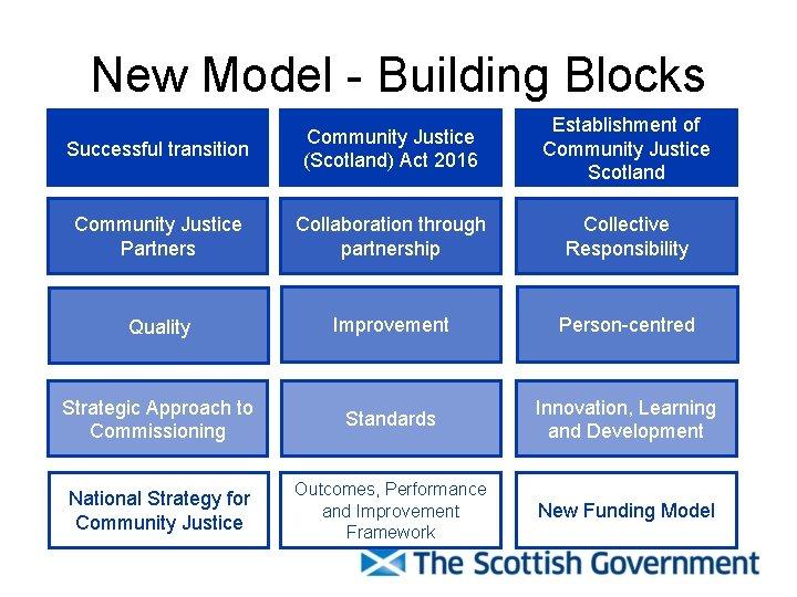 New Model - Building Blocks Successful transition Community Justice (Scotland) Act 2016 Establishment of