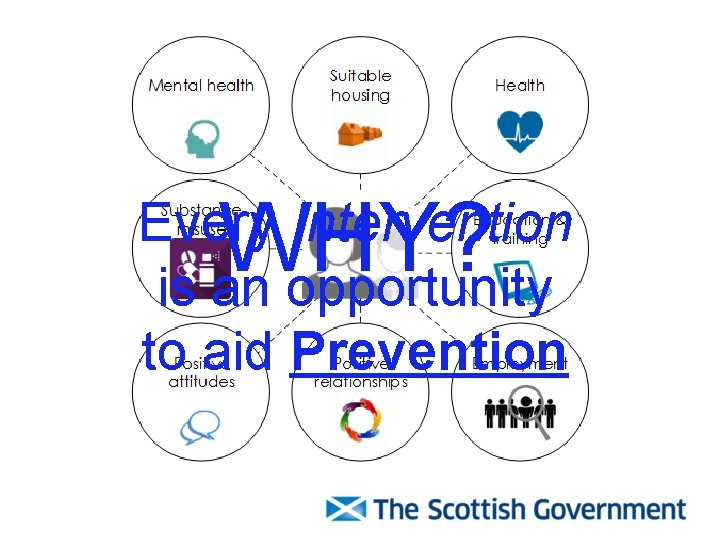 WHY? Every Intervention is an opportunity to aid Prevention