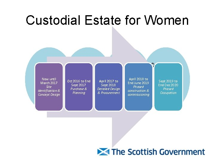 Custodial Estate for Women Now until March 2017 Site identification & Concept Design Oct