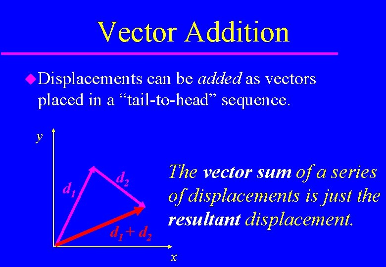 """Vector Addition Displacements can be added as vectors placed in a """"tail-to-head"""" sequence. y"""