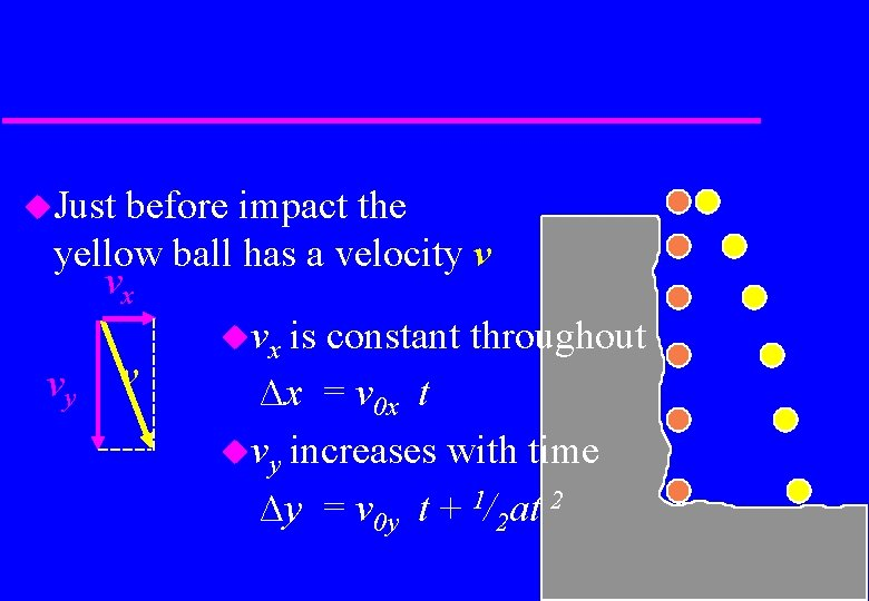 Just before impact the yellow ball has a velocity v vx vx is