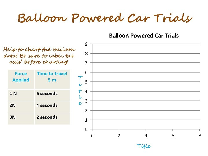 Balloon Powered Car Trials Help to chart the balloon data! Be sure to label