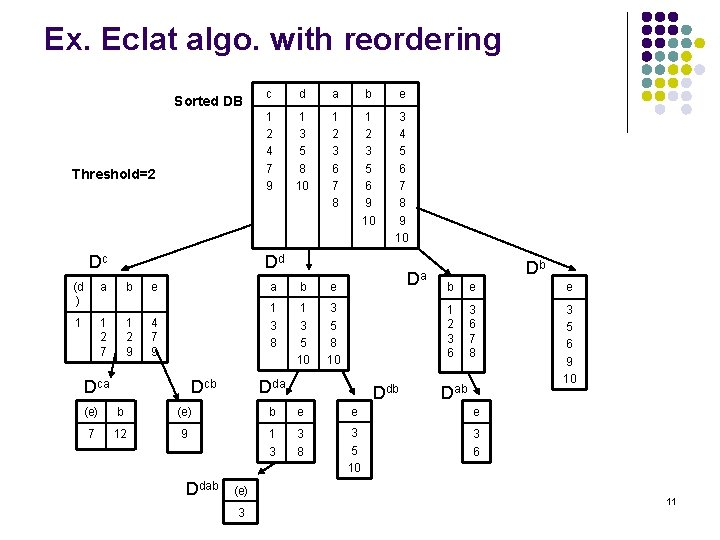 Ex. Eclat algo. with reordering Sorted DB Threshold=2 Dc c d a b e