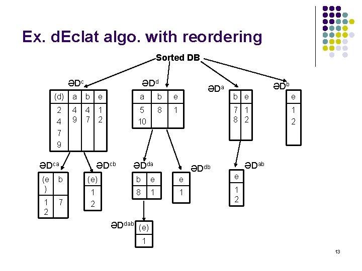 Ex. d. Eclat algo. with reordering Sorted DB ӘDc ӘDd (d) a b e