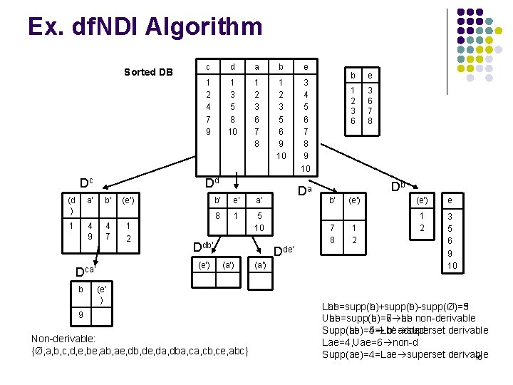 Ex. df. NDI Algorithm Sorted DB Dc (d ) a' 1 4 9 d