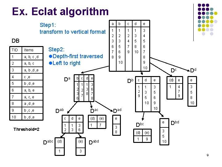 Ex. Eclat algorithm Step 1: transform to vertical format DB TID Items 1 a,