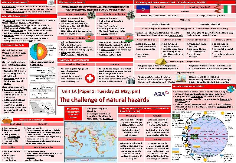 What are natural hazards? Natural hazards are natural events that cause loss of live