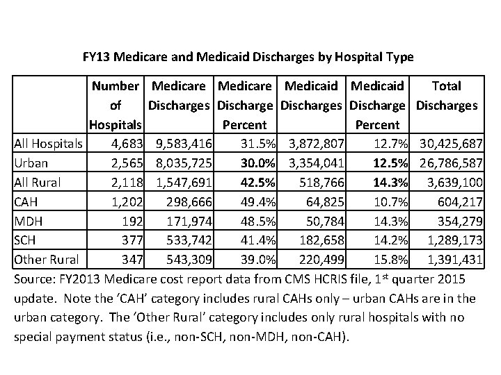 FY 13 Medicare and Medicaid Discharges by Hospital Type Number Medicare Medicaid Total of
