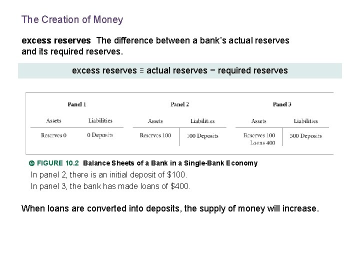 The Creation of Money excess reserves The difference between a bank's actual reserves and