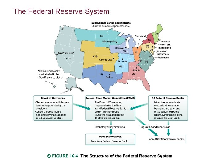 The Federal Reserve System FIGURE 10. 4 The Structure of the Federal Reserve System