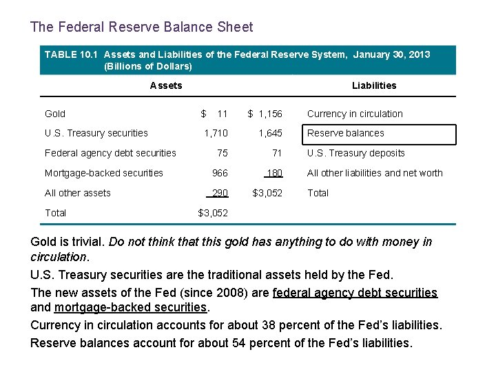 The Federal Reserve Balance Sheet TABLE 10. 1 Assets and Liabilities of the Federal