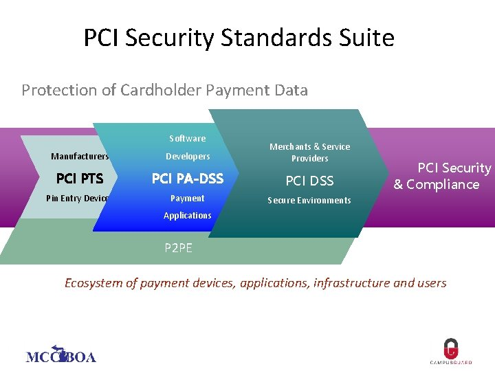PCI Security Standards Suite Protection of Cardholder Payment Data Software Manufacturers Developers Merchants &