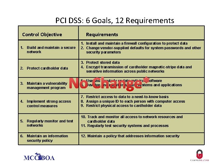 PCI DSS: 6 Goals, 12 Requirements Control Objective Requirements 1. Build and maintain a