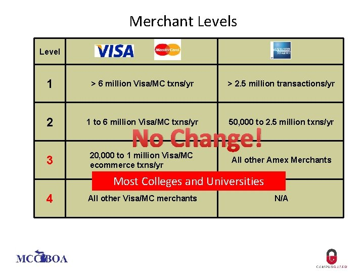 Merchant Levels Level 1 > 6 million Visa/MC txns/yr > 2. 5 million transactions/yr