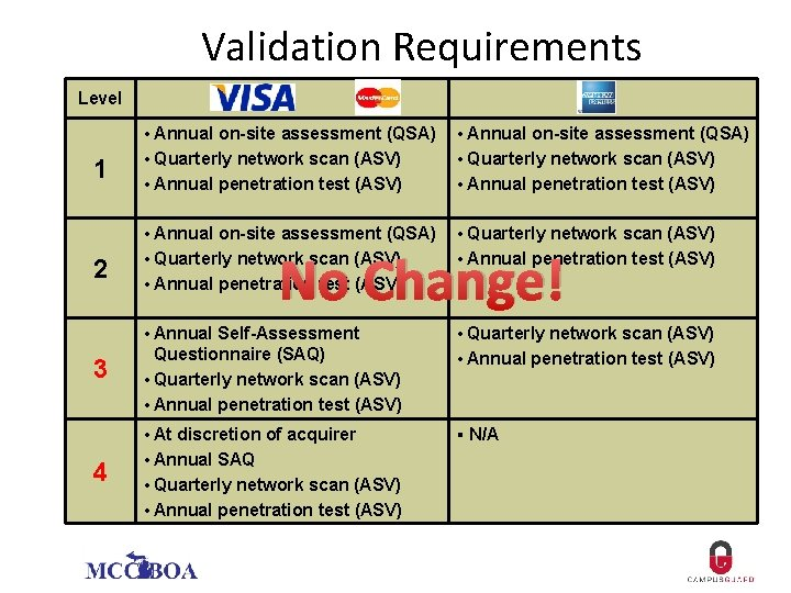 Validation Requirements Level 1 2 3 4 • Annual on-site assessment (QSA) • Quarterly