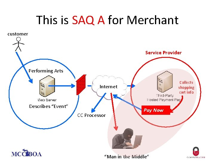 This is SAQ A for Merchant customer Service Provider Performing Arts Collects shopping cart