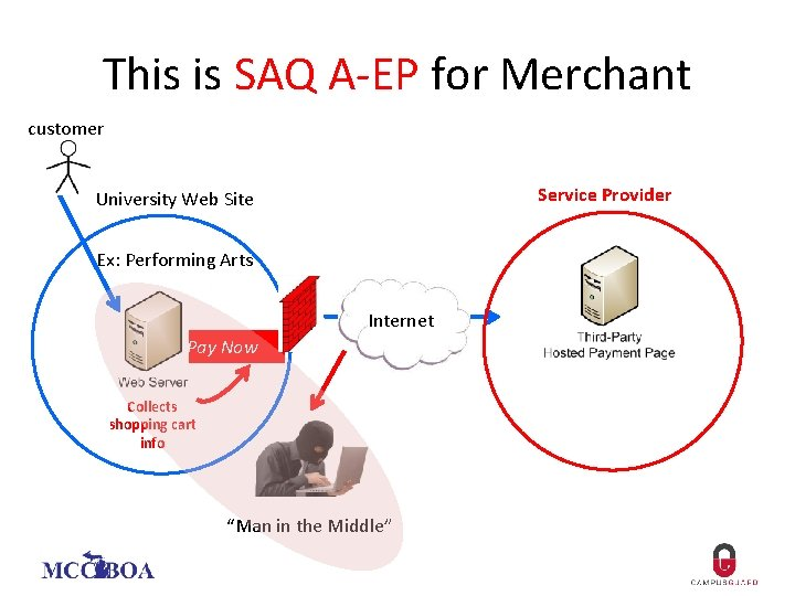 This is SAQ A-EP for Merchant customer Service Provider University Web Site Ex: Performing