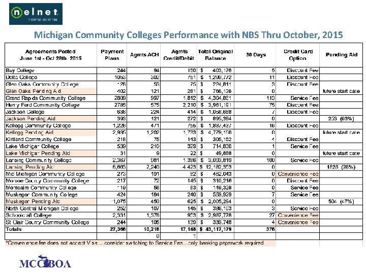Michigan Community Colleges Performance with NBS Thru October, 2015