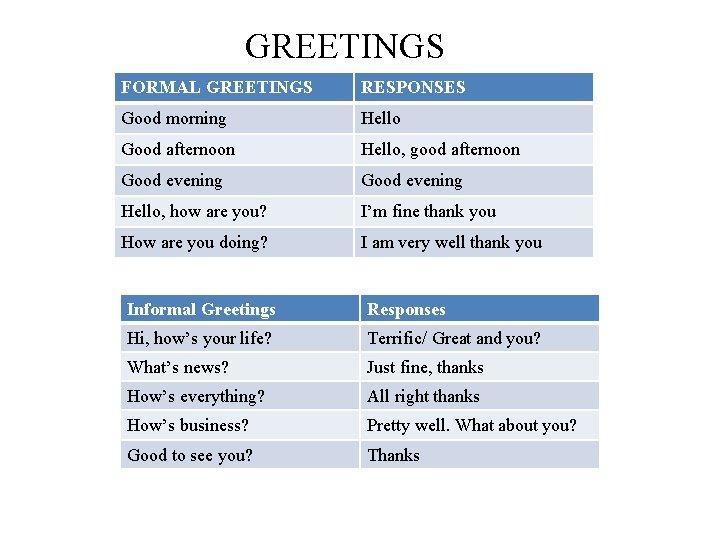 GREETINGS FORMAL GREETINGS RESPONSES Good morning Hello Good afternoon Hello, good afternoon Good evening