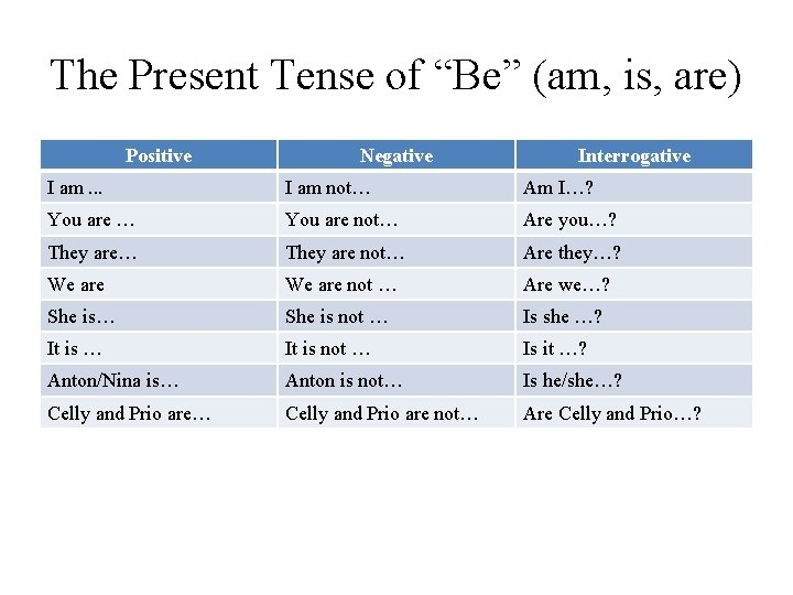 """The Present Tense of """"Be"""" (am, is, are) Positive Negative Interrogative I am. ."""