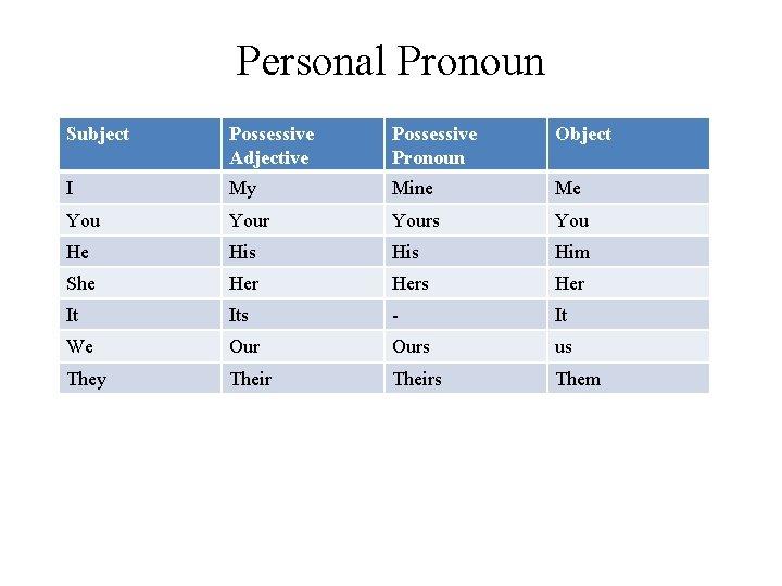 Personal Pronoun Subject Possessive Adjective Possessive Pronoun Object I My Mine Me Yours You