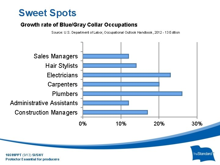 Sweet Spots Growth rate of Blue/Gray Collar Occupations Source: U. S. Department of Labor,
