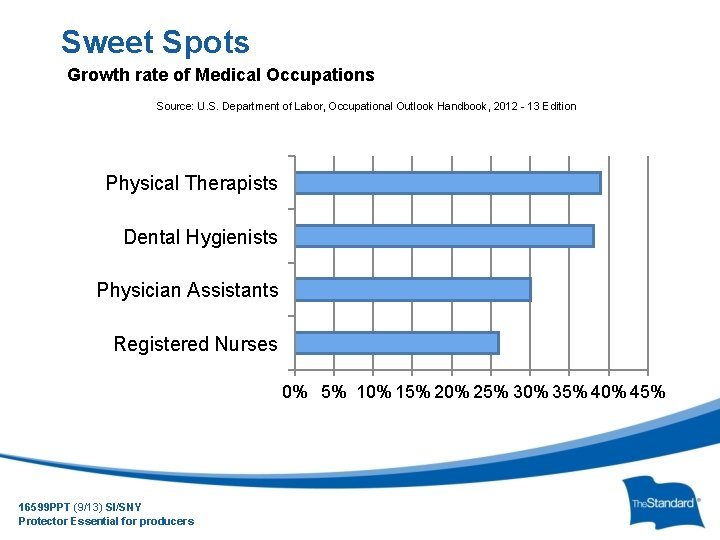 Sweet Spots Growth rate of Medical Occupations Source: U. S. Department of Labor, Occupational