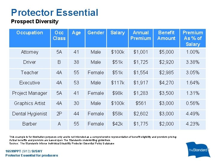 Protector Essential Prospect Diversity Occupation Occ Class Age Gender Salary Annual Premium Benefit Amount