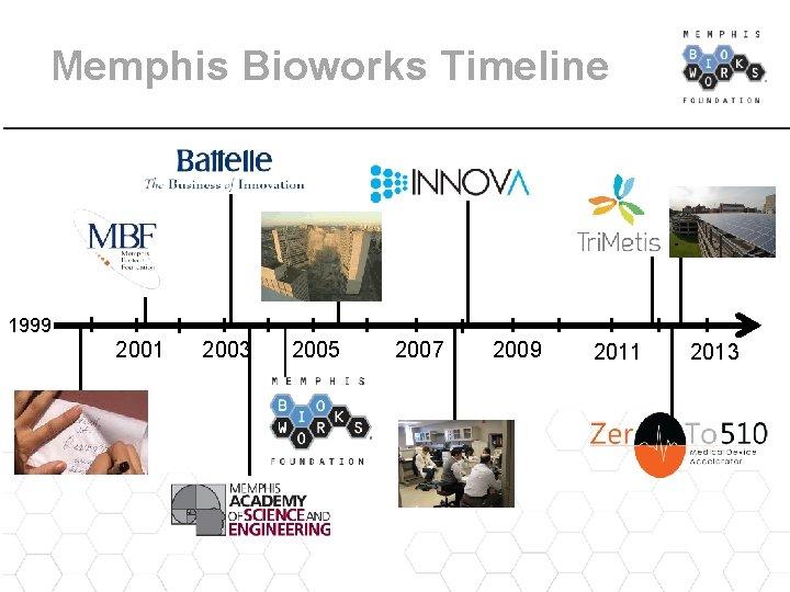 Memphis Bioworks Timeline 1999 2001 2003 2005 2007 2009 2011 2013
