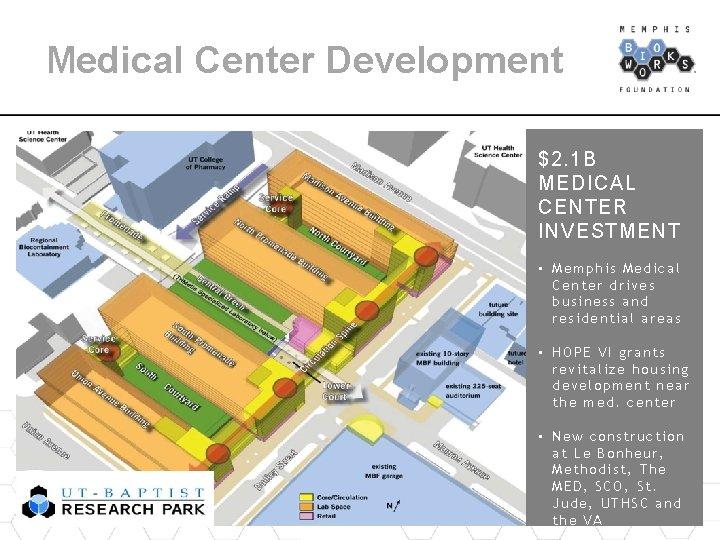 Medical Center Development $2. 1 B MEDICAL CENTER INVESTMENT • Memphis Medical Center drives
