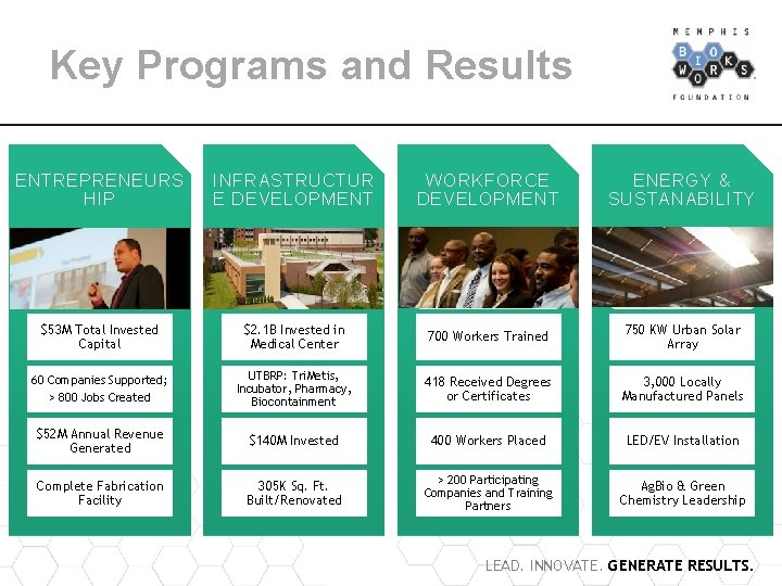Key Programs and Results ENTREPRENEURS HIP INFRASTRUCTUR E DEVELOPMENT WORKFORCE DEVELOPMENT ENERGY & SUSTANABILITY