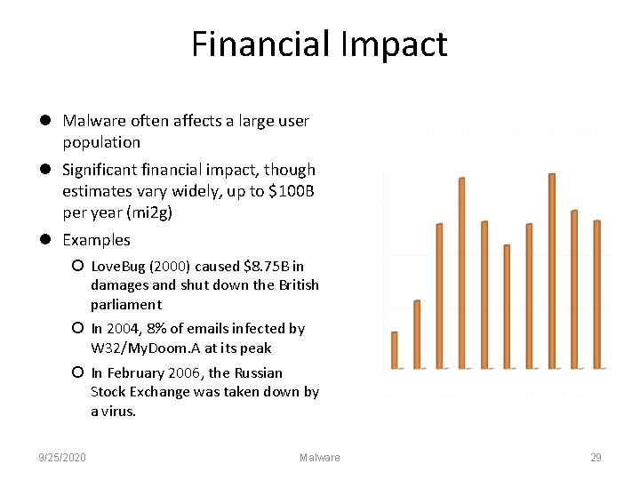 Financial Impact Malware often affects a large user population Significant financial impact, though estimates