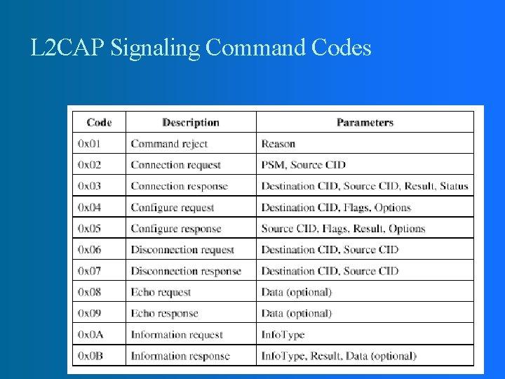 L 2 CAP Signaling Command Codes