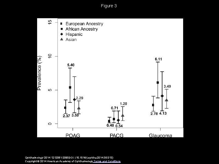 Figure 3 Ophthalmology 2014 1212081 -2090 DOI: (10. 1016/j. ophtha. 2014. 05. 013) Copyright