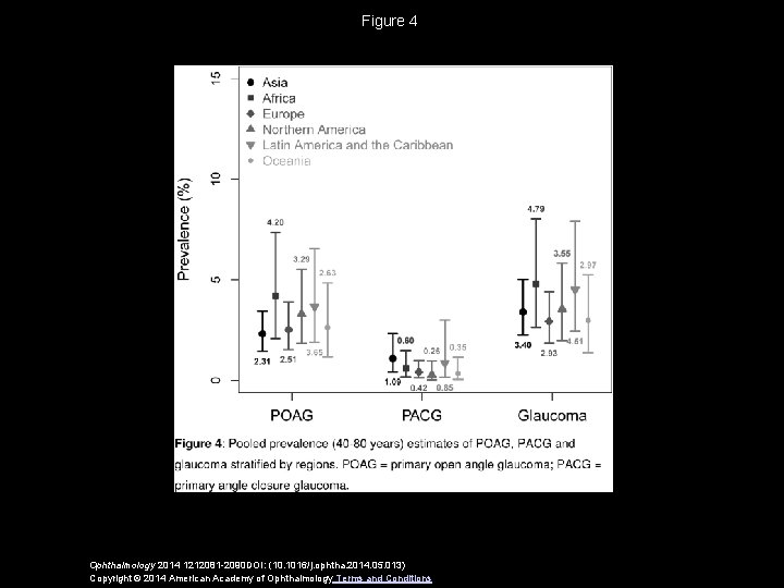 Figure 4 Ophthalmology 2014 1212081 -2090 DOI: (10. 1016/j. ophtha. 2014. 05. 013) Copyright
