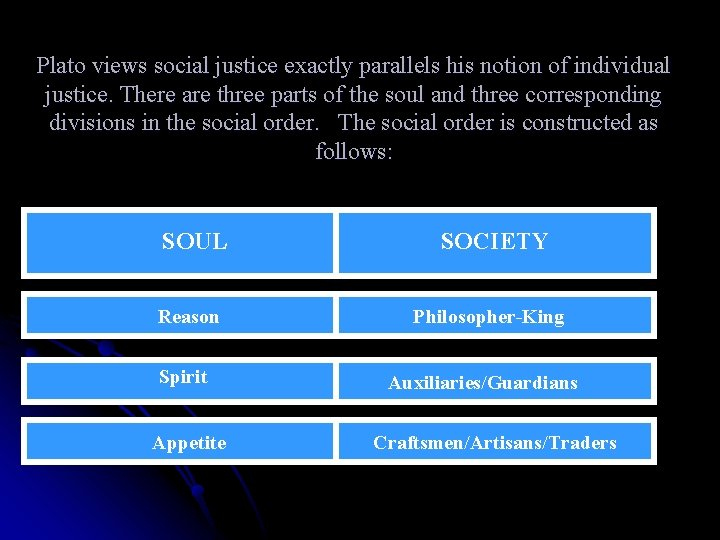 Plato views social justice exactly parallels his notion of individual justice. There are three