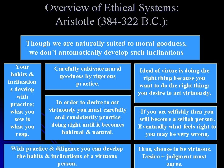 Overview of Ethical Systems: Aristotle (384 -322 B. C. ): Though we are naturally