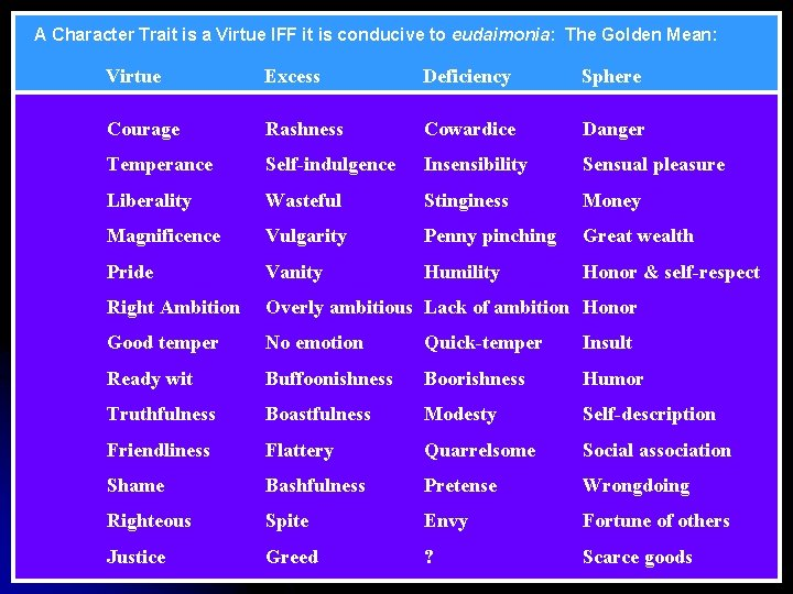 A Character Trait is a Virtue IFF it is conducive to eudaimonia: The Golden