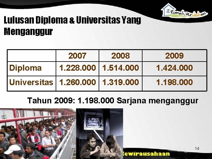 Lulusan Diploma & Universitas Yang Menganggur 2007 2008 1. 228. 000 1. 514. 000