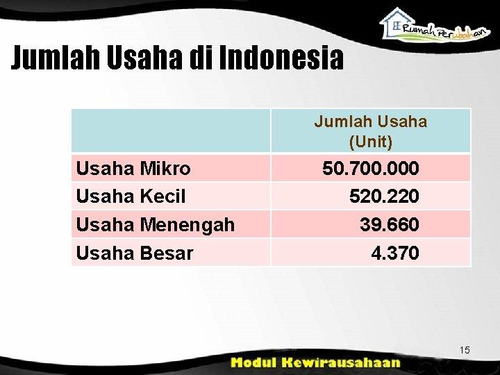 Jumlah Usaha di Indonesia Jumlah Usaha (Unit) Usaha Mikro Usaha Kecil Usaha Menengah Usaha