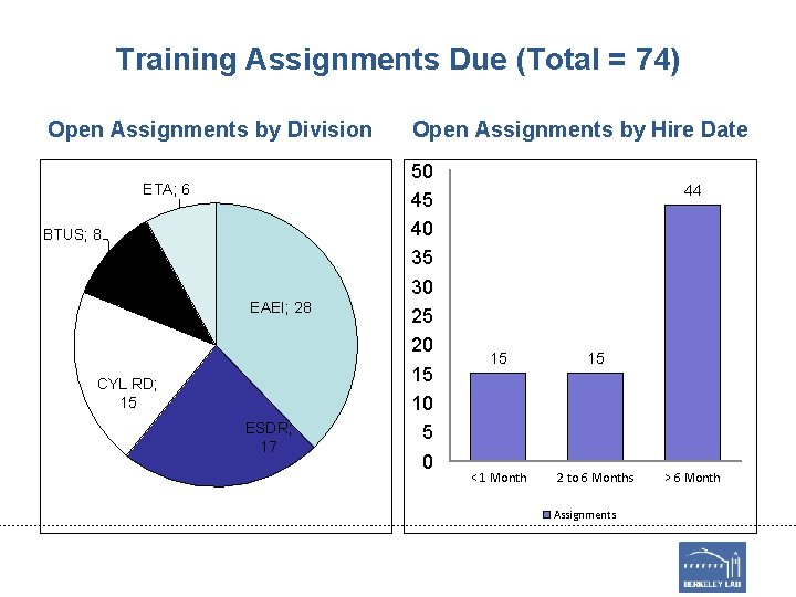 Training Assignments Due (Total = 74) Open Assignments by Division ETA; 6 BTUS; 8