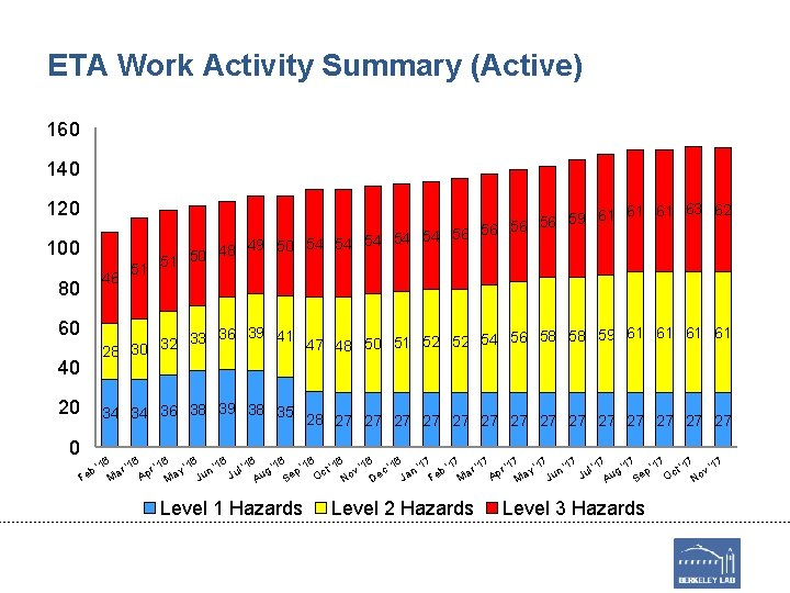 ETA Work Activity Summary (Active) 160 140 120 100 51 61 63 62 59
